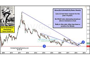 Silver/Gold Ratio Trying 7-Year Breakout, After Hitting 10-Year Support
