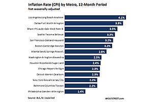 In these US Cities, Consumers Suffer the Hottest Inflation