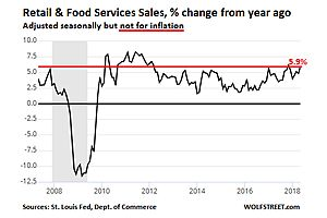 Retail Sales Inflated by Dollar's Eroding Purchasing Power