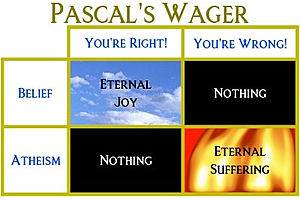 Pascal's Wager, the Stock Market, and Disparate Returns on Blind Faith