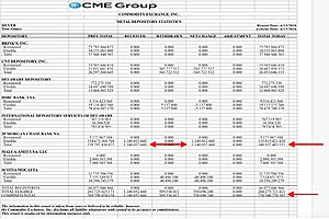 JPMorgan Booked Another 1.14mm Ounces of Silver into Their Comex Vault