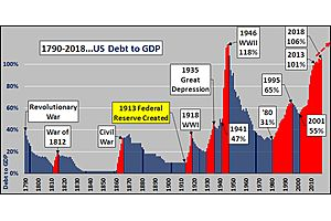 Skyrocketing US Debt to GDP: This Is What Giving Up Looks Like