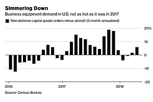 u.s. growth is 'close to a peak', but risks are mounting