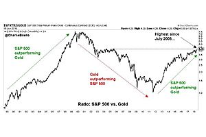 compared to s&p gold now approaching historically undervalued levels