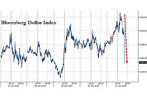 the dollar is nosediving