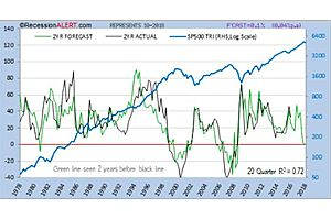 it calls for reflection on current sp500 valuations