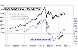 McClellan DOW Price Oscillator: Bumpiness Signals Weakness