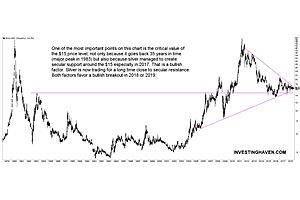 Huge 40 Year 'Cup and Handle' Formation in Silver