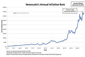 Venezuela's Annual Inflation Rate Measured on 6/25/18, Is 36,569%