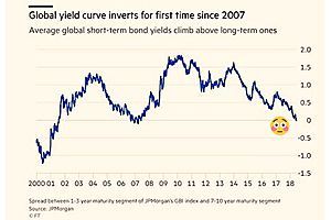 Global Yield Curve Has Inverted for 1st Time Since 2007