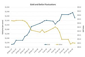 Why Presidential Election 2020 Means Higher Prices for Gold and Silver