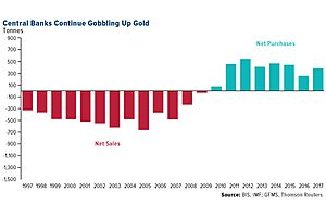 The Quiet Global Shift in Sovereign Monetary Policy Toward Gold