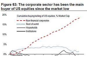 Since the 2008 Crisis, Buybacks Have Been the Primary Driver of Stock Gains