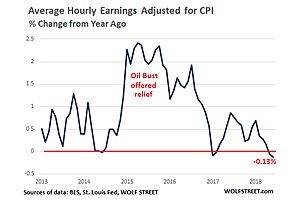 ramping inflation + declining real wages = lower american quality of life