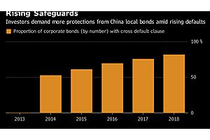 far from 'junk debt party' usa, massive penalties for chinese corporate defaults