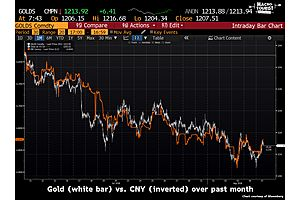 Is China Perma-Bidding Gold With Its Rapidly Devaluing Currency?