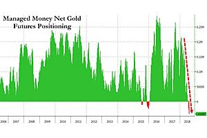 Contrarian Delight Part 2: Hedge Funds in Very Rare Net Short Total Gold Holdings Position
