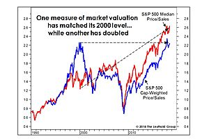 S&P 500 Median Price to Sales is *Double* What It Was at the Peak of the Dotcom Bubble