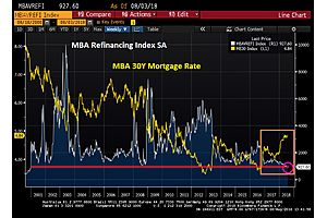 Deader Than Dead: as Mortgage Rates Rise, Refinancings Hit 18-Year Low