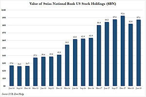 The Swiss National Bank Prints Fiat, Buys US Stocks, Rakes in Over $1B in Dividends