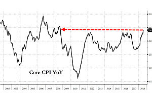All Signs Point to Full-Speed-Ahead Fed Tightening: Core CPI Soars To 7-Year High