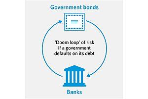 "Once More Unto the Brink: ""Eurozone's 'Doom Loop' Re-Grips Italian Banks"""