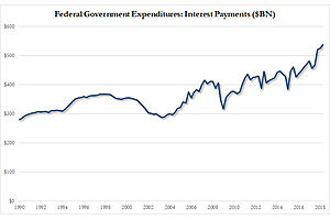 """Spending On Interest Hits All Time High as Budget Deficit Soars to $684 Billion"""