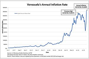 Broken Record Alert: Venezuelan Inflation Rate Hits All-Time High of 45,668%