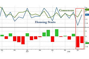 new housing starts with a giant miss: 0.9% reality vs. 7.4% expectations