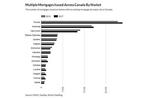 Canadians Take Second, Third, and Fourth Mortgages to Cash Out of Housing Bubble