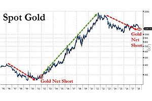 The Last Time Hedge Funds Were Short Gold by This Much, It Went From $257 to $1,837
