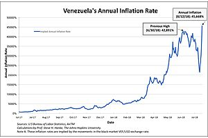 What if Venezuelan Hyperinflation Came to the US?