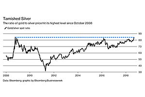 Extraordinary Extreme: Gold/Silver Ratio of 84.4 Is Highest Since 2008