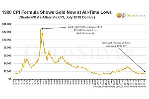 It S Official Gold Silver Prices Now At Inflation Adjusted 50 Year Lows Goldsilver