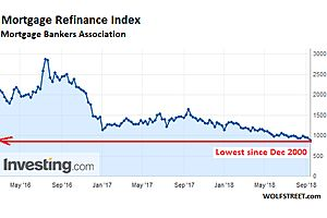 Mortgage Broke-er: Industry Layoffs as Mortgage Refinancings Hit 18-Year Low