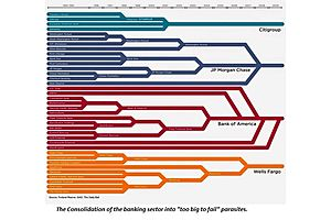 How 33 Free-Market Banks Became 4 Too-Big-to-Fail Catastrophes-in-Waiting