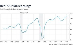 """robert shiller: investors have lost """"healthy skepticism"""""""