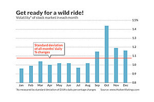 buckle up: october, the market's most volatile month (by far), is almost here