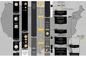 GoldSilver Infographic: History of Money and Currency in the USA