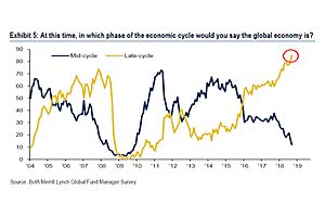Investors Are Now the Most Bearish on Global Economy Since Crash