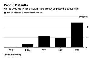 China May Have $5.8 Trillion in Hidden Debt With 'Titanic' Risks