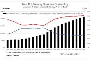 Social Security In Deficit = More Public Treasury Borrowing