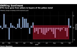 gold bullion could be set for further gains heading into 2019
