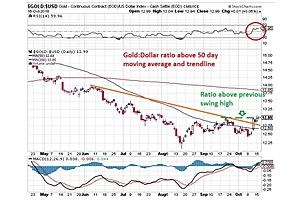 Gold Breaks out Narrow Range, Multiple Indicators Signal Rally Ahead