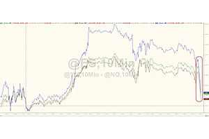 US Stocks Plunge, Italian Risk Spikes As Draghi Threatens Italy