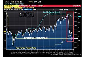 """Smart Money"" Index Drops To Lowest Level Since April 2009"