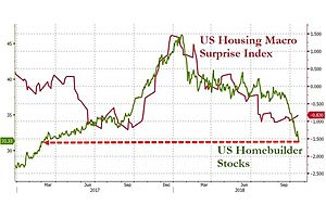 Existing Home Sales Drop For 7th Straight Month