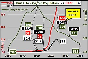 China's Imminent Implosion - Chart(s) of the Day