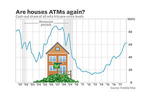 Homeowners Poised to Start Tapping $14.4 Trillion in Equity