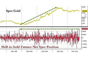 """Gold Shorts Suffer Biggest Squeeze Since 1999 As Specs Abandon VIX-Selling Spree"""